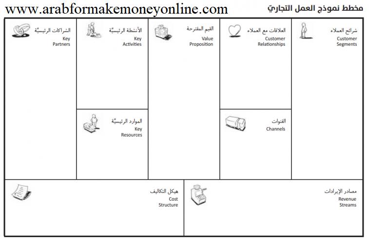 أهمية عمل دراسة الجدوى الناجحة لمشروعك (15 عنصرا) 1